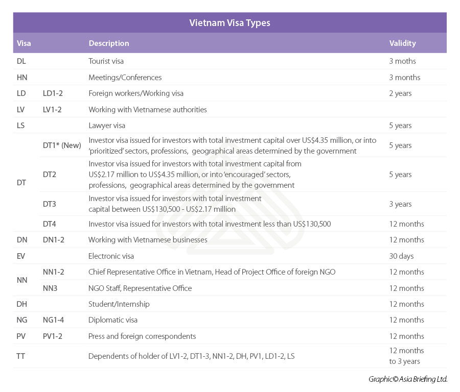 Thủ tục cấp thị thực và giấy phép lao động của Việt Nam